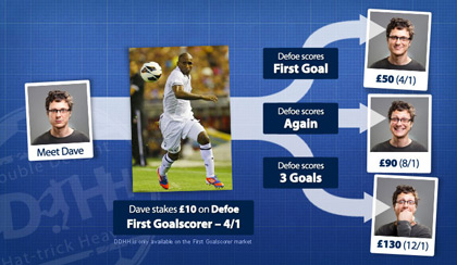 Infographic: Explaining how the Double Delight Hat-trick Heaven bet type works